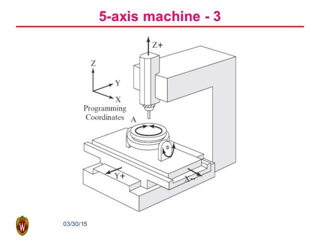 03/30/15 5-axis machine - 3