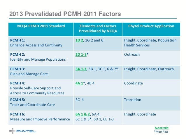 2013 Prevalidated PCMH 2011 Factors   NCQA PCMH 2011 Standard          Elements and Factors         Phytel Product Applica...