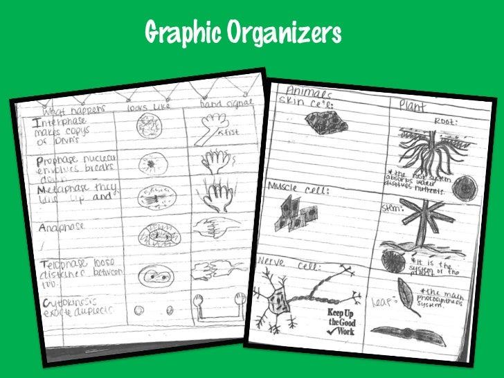 Vocabulary Games   Anchor Charts