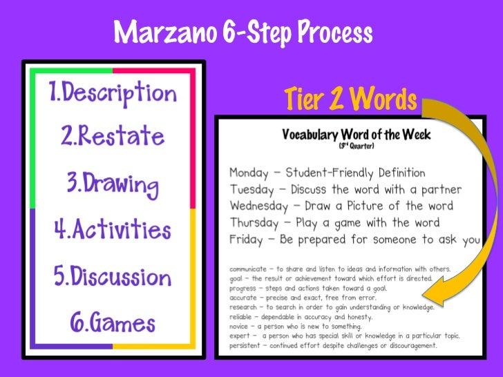 Tier 3 Words – Schoolwide Process