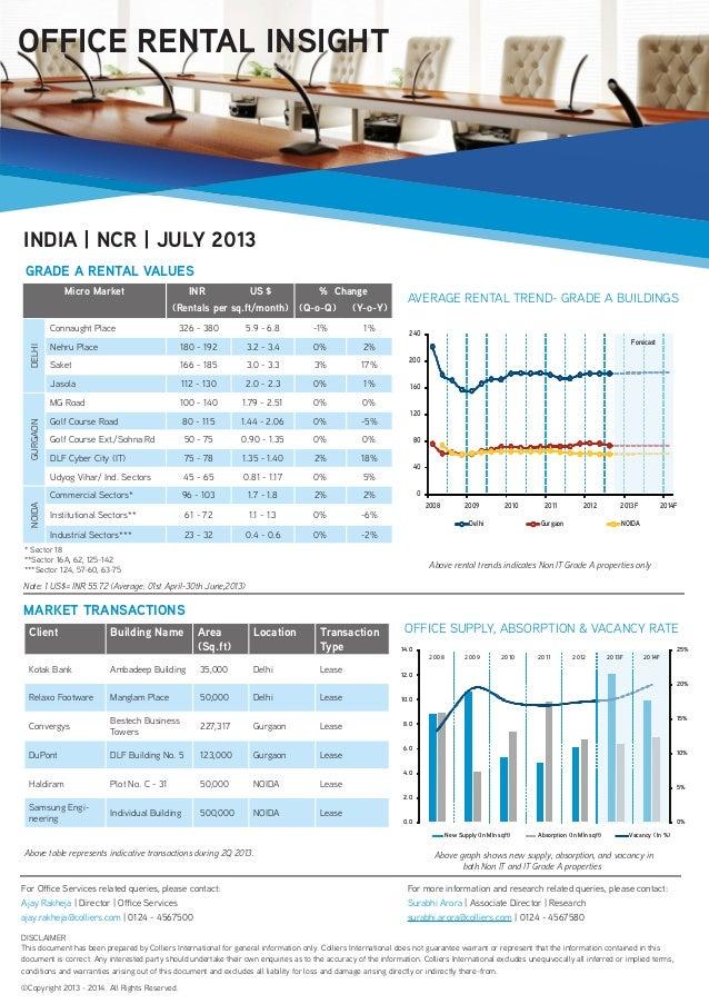 Micro Market INR US $ (Rentals per sq.ft/month) % Change (Q-o-Q) (Y-o-Y) DELHI Connaught Place 326 - 380 5.9 - 6.8 -1% 1% ...