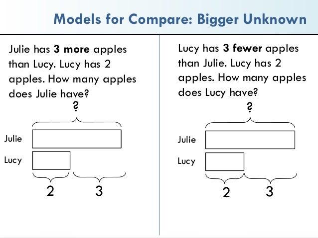 ncsmnctm 2015 bar models tape diagrams strip models oh my 23 638?cb=1429879814 ncsm nctm 2015 bar models, tape diagrams, strip models, oh my!