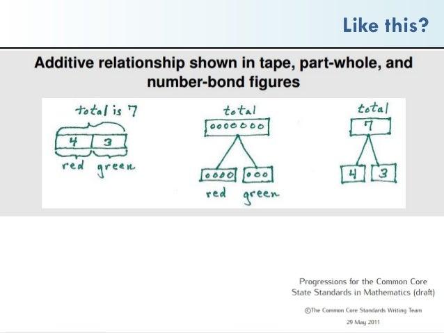 Multiplication tape diagram | Math, Elementary Math, 3rd grade ...
