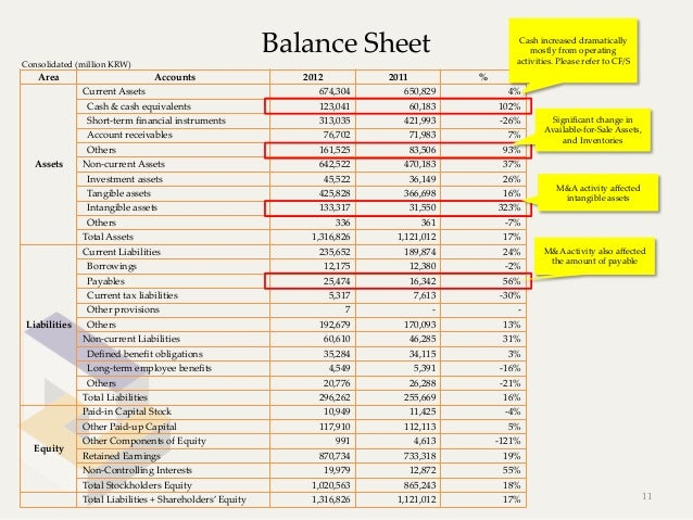 Balance Sheet                                                                                 Cash increased dramatica...