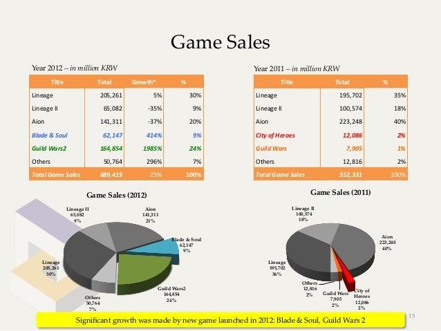 Game SalesYear 2012 – in million KRW                                                               Year 2011 – ...