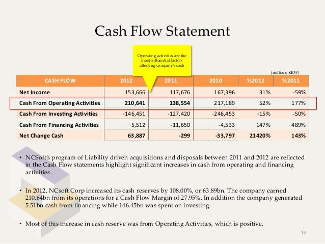Cash Flow Statement                                                       Operating activities are the             ...