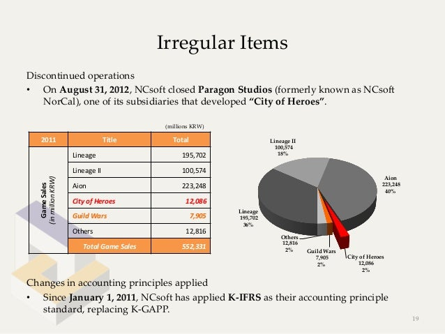 Irregular ItemsDiscontinued operations• On August 31, 2012, NCsoft closed Paragon Studios (formerly known a...