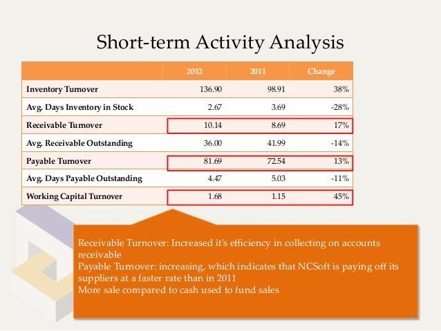 Short-‐‑term Activity Analysis                                           2012           2011         ChangeInventor...