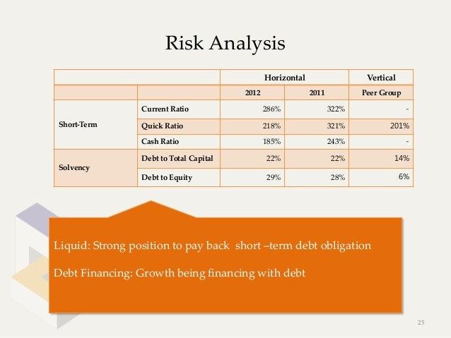 Risk Analysis                                                    Horizontal               Vertical                    ...