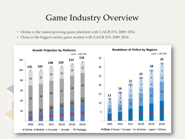 Game Industry Overview• Online is the fastest growing game platform with CAGR 21% 2009~2014.• China is t...