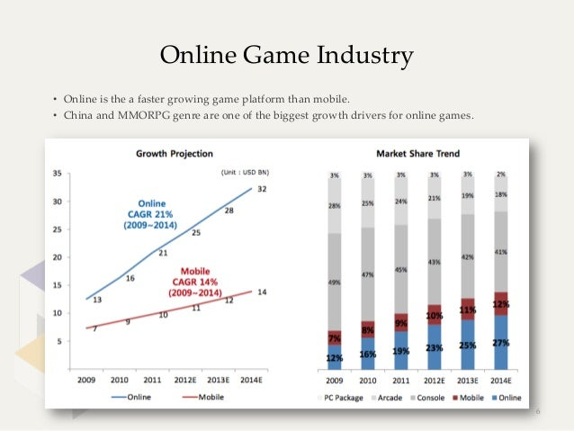 Online Game Industry• Online is the a faster growing game platform than mobile.• China and MMORPG genre ...