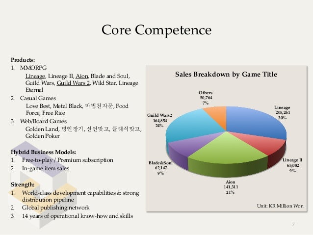Core CompetenceProducts:1. MMORPG      Lineage, Lineage II, Aion, Blade and Soul,                     Sales B...