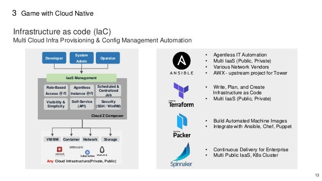 13 3 Infrastructure as code (IaC) Any Cloud Infrastructure(Private, Public) Container NetworkVM/BM Storage Role-Based Acce...