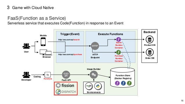 16 3 Trigger(Event) Execute Functions User Mobile Browser http://aaa.com/api/search http://aaa.com/api/purchase Search Run...