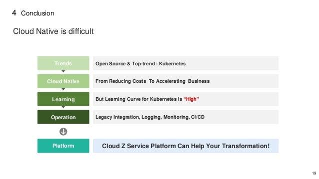 19 4 Conclusion Cloud Z Service Platform Can Help Your Transformation!Platform Operation Legacy Integration, Logging, Moni...
