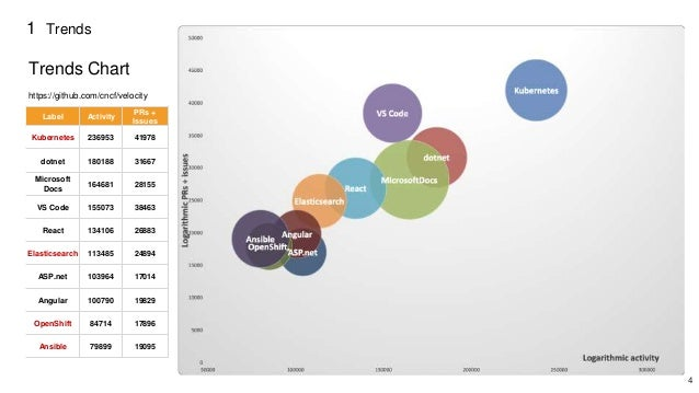 4 1 Trends Trends Chart https://github.com/cncf/velocity Label Activity PRs + Issues Kubernetes 236953 41978 dotnet 180188...