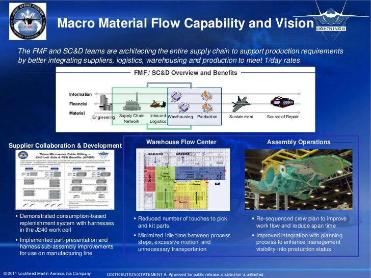 Macro Material Flow Capability and Vision      The FMF and SC&D teams are architecting the entire supply chain to support ...