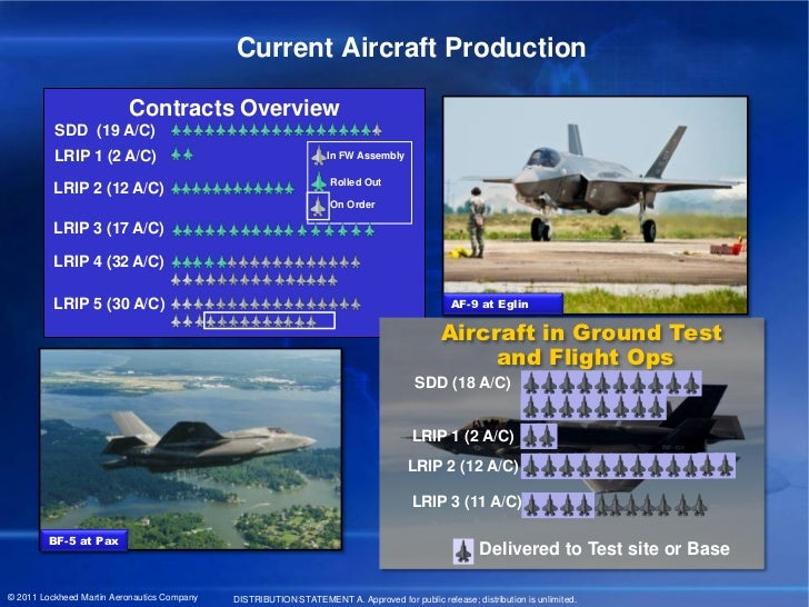 Current Aircraft Production                          Contracts Overview          SDD (19 A/C)          LRIP 1 (2 A/C)     ...