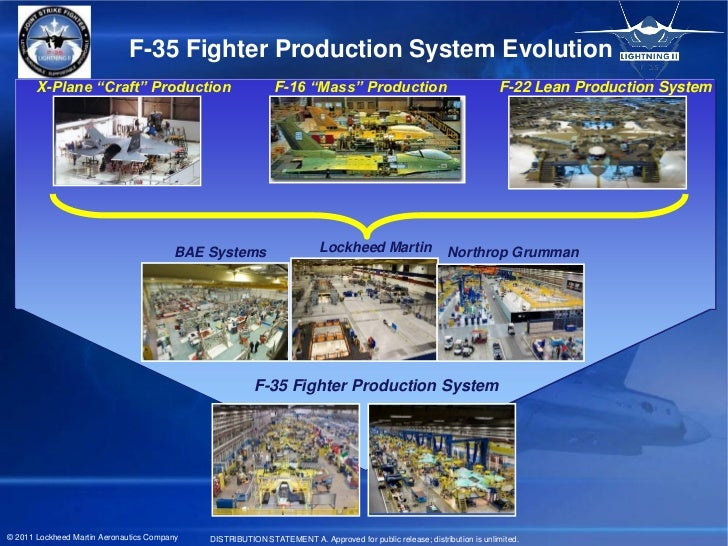 """F-35 Fighter Production System Evolution       X-Plane """"Craft"""" Production                            F-16 """"Mass"""" Productio..."""