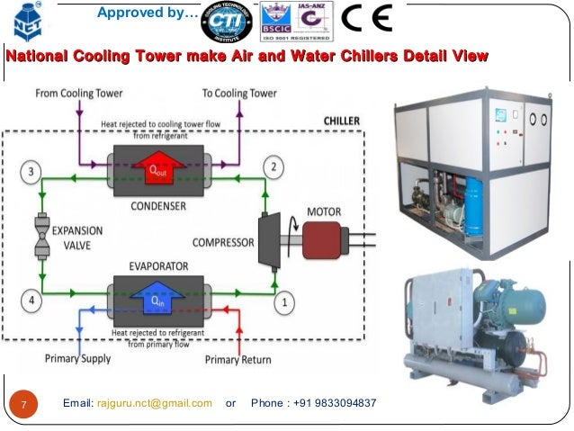 Chiller Cooling Tower Diagram Simple Wiring Diagram