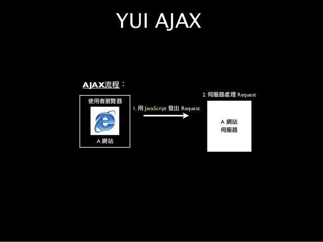使用者瀏覽器 A 網站 1. 用 JavaScript 發出 Request A 網站 伺服器 2. 伺服器處理 Request AJAX流程: YUI AJAX