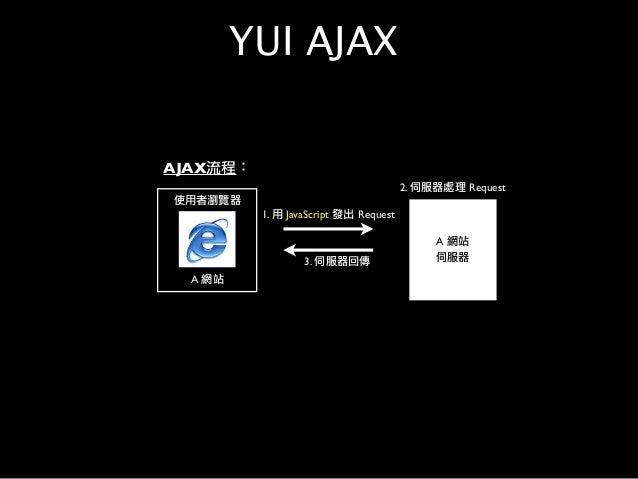 使用者瀏覽器 A 網站 1. 用 JavaScript 發出 Request A 網站 伺服器 2. 伺服器處理 Request 3. 伺服器回傳 AJAX流程: YUI AJAX