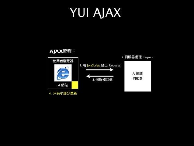 使用者瀏覽器 A 網站 1. 用 JavaScript 發出 Request A 網站 伺服器 2. 伺服器處理 Request 3. 伺服器回傳 4. 只有小部分更新 AJAX流程: YUI AJAX