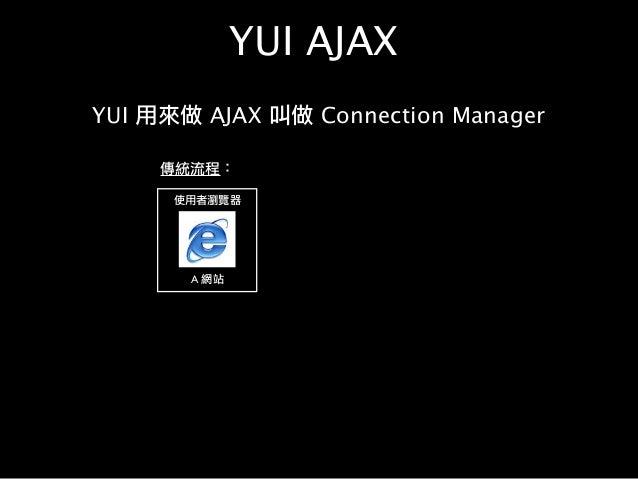 YUI AJAX YUI 用來做 AJAX 叫做 Connection Manager 使用者瀏覽器 A 網站 傳統流程:
