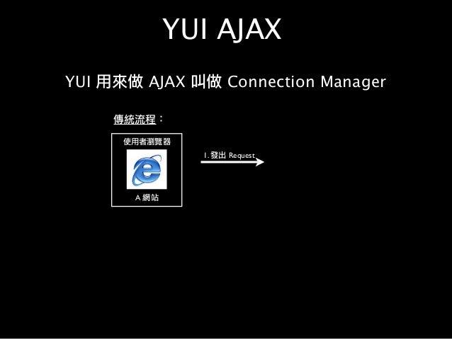 YUI AJAX YUI 用來做 AJAX 叫做 Connection Manager 使用者瀏覽器 A 網站 1. 發出 Request 傳統流程: