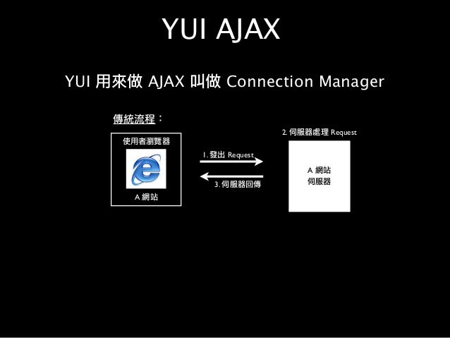 YUI AJAX YUI 用來做 AJAX 叫做 Connection Manager 使用者瀏覽器 A 網站 1. 發出 Request A 網站 伺服器 2. 伺服器處理 Request 3. 伺服器回傳 傳統流程: