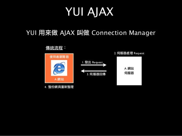 YUI AJAX YUI 用來做 AJAX 叫做 Connection Manager 使用者瀏覽器 A 網站 1. 發出 Request A 網站 伺服器 2. 伺服器處理 Request 3. 伺服器回傳 4. 整份網頁重新整理 傳統流程: