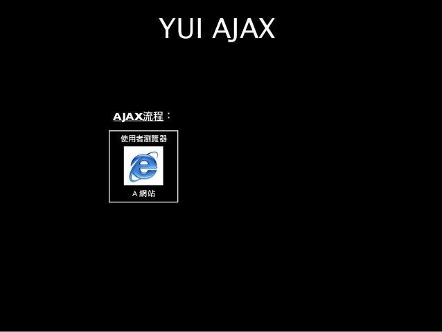 使用者瀏覽器 A 網站 AJAX流程: YUI AJAX
