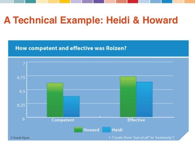 heidi roizen case essay Heidi roizen case analysis 2017 - duration: 6:48 joshua handley 292 views 6:48 the case study of heidi roizen - a networking guru - duration: 6:42 nathan baughman 739 views.