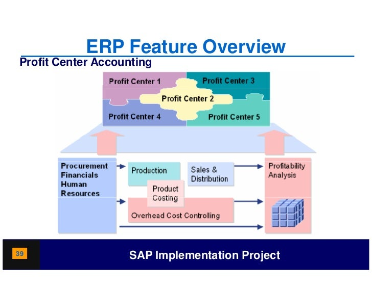 overview of human resource accounting implementation ♦ to discuss the process of erp implementation and  accounting and human resources it organizes and integrates operation processes and information flows to .