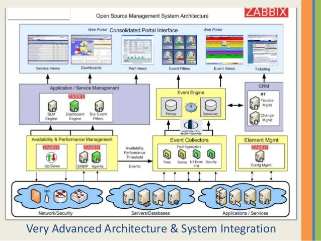 Chinanetcloud zabbix monitoring system overview for Architecture zabbix