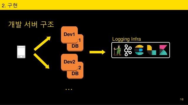 Dev1 DB 개발 서버 구조 2. 구현 Logging Infra 16 Dev1 Dev2 DB Dev2 …