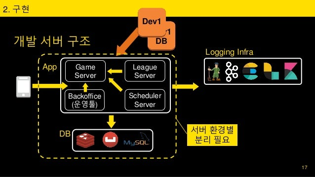 Game Server League Server Scheduler Server App Backoffice (운영툴) 개발 서버 구조 2. 구현 DB Logging Infra 서버 환경별 분리 필요 17 Dev1 DB De...