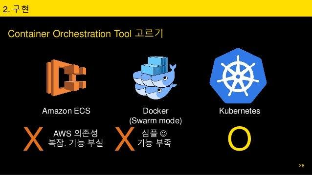 2. 구현 Amazon ECS Docker (Swarm mode) Kubernetes Container Orchestration Tool 고르기 28 X AWS 의존성 복잡. 기능 부실 X 심플  기능 부족 O