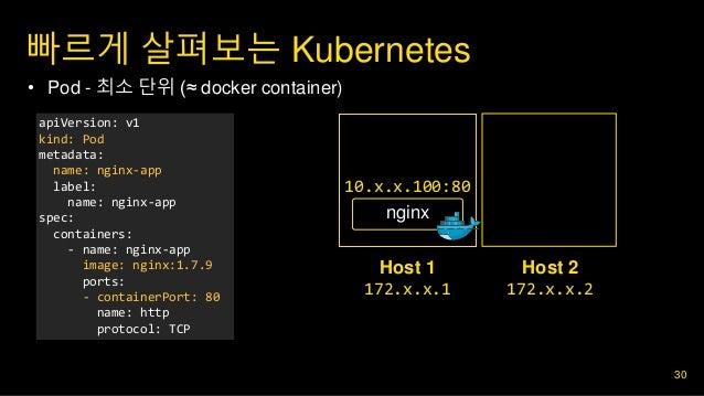 빠르게 살펴보는 Kubernetes 30 • Pod - 최소 단위 (≈ docker container) apiVersion: v1 kind: Pod metadata: name: nginx-app label: name: ...
