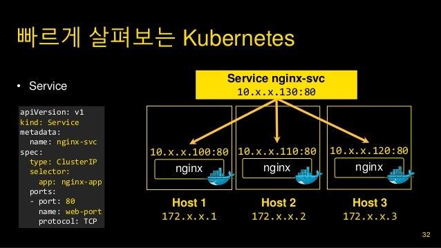 빠르게 살펴보는 Kubernetes 32 • 2. 구현 • Service Host 1 172.x.x.1 nginx Host 2 172.x.x.2 10.x.x.100:80 Host 3 172.x.x.3 nginx 10.x...