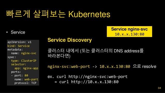 빠르게 살펴보는 Kubernetes 34 • 2. 구현 • Service apiVersion: v1 kind: Service metadata: name: nginx-svc spec: type: ClusterIP sele...