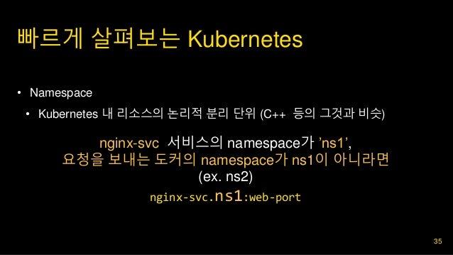 빠르게 살펴보는 Kubernetes 35 • 2. 구현 • Namespace • Kubernetes 내 리소스의 논리적 분리 단위 (C++ 등의 그것과 비슷) nginx-svc 서비스의 namespace가 'ns1', ...