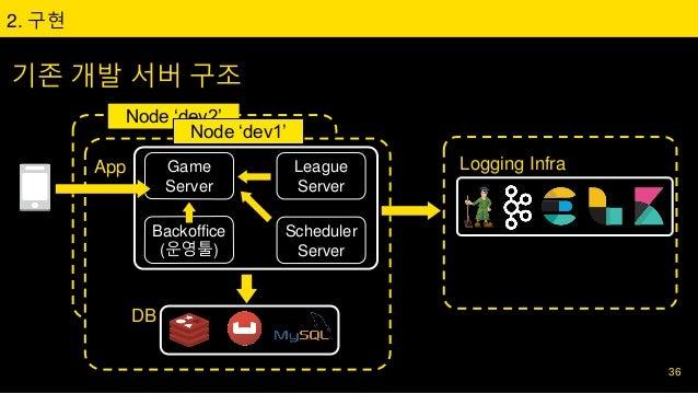 Game Server League Server Scheduler Server App Backoffice (운영툴) 기존 개발 서버 구조 2. 구현 DB Logging Infra 36 Node 'dev2' Node 'de...