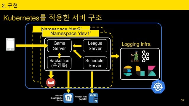 Namespace 'dev2' 2. 구현 Kubernetes를 적용한 서버 구조 Amazon ElastiCache (Redis) Amazon RDS (MySQL) Game Server League Server Sched...