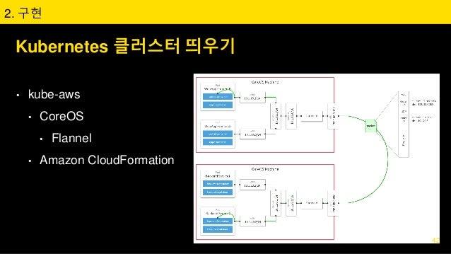 Kubernetes 클러스터 띄우기 • kube-aws • CoreOS • Flannel • Amazon CloudFormation 2. 구현 42