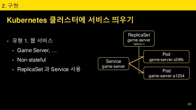Kubernetes 클러스터에 서비스 띄우기 • 유형 1. 웹 서비스 • Game Server, … • Non-stateful • ReplicaSet 과 Service 사용 2. 구현 ReplicaSet game-ser...