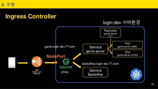 Ingress Controller 2. 구현 ReplicaSet game-server replicas: 2 Pod game-server-x29fb Pod game-server-a1234 Service game-serve...
