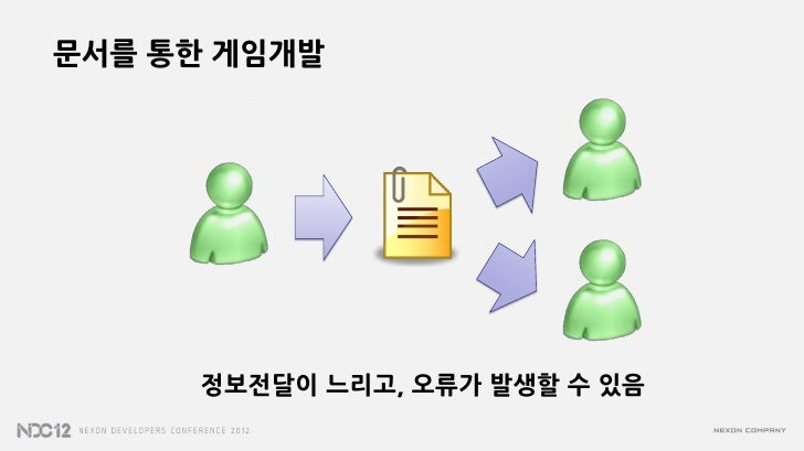 문서를 통한 게임개발     정보전달이 느리고, 오류가 발생할 수 있음
