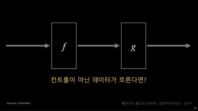 g ∘ f 11 두 블록을 묶어서 그리면 합성함수가 됨