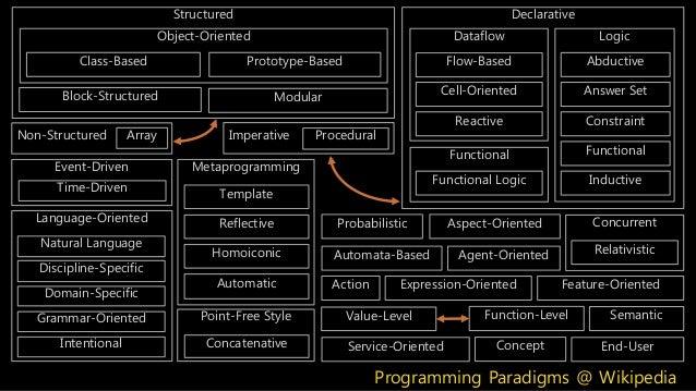 Declarative Logic Abductive Answer Set Constraint Functional Inductive Functional Functional Logic Dataflow Reactive Cell-...